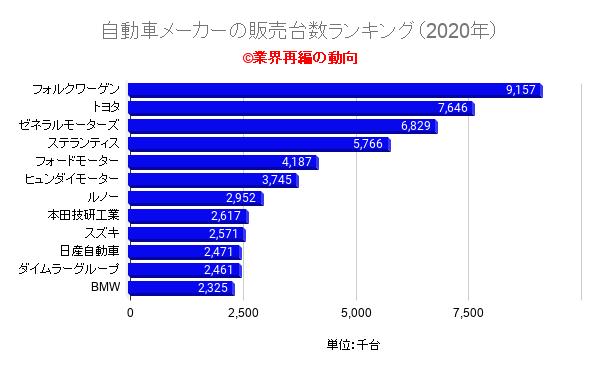 自動車メーカーの販売台数ランキング(2020年)