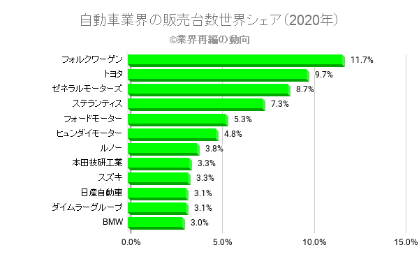 自動車業界の販売台数世界シェア(2020年)
