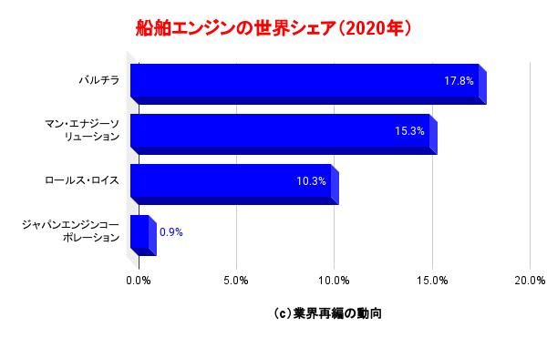 船舶エンジンの世界シェア(2020年)