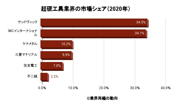 超硬工具業界の市場シェア(2020年)