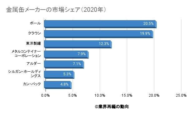 金属缶メーカーの市場シェア(2020年)