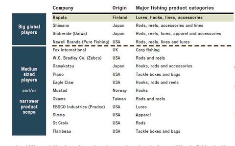 釣り具競合会社