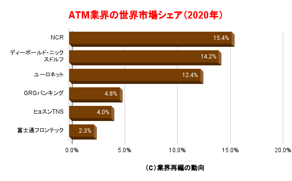 ATM業界の世界市場シェア(2020年)