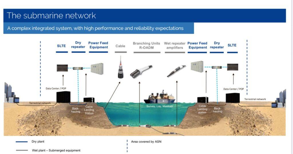 海底ケーブルの仕組み