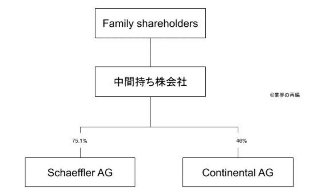 シェフラ―グループの組織図