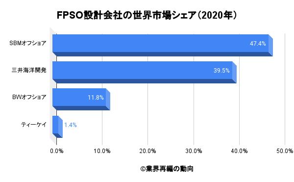 FPSO設計会社の世界市場シェア(2020年)