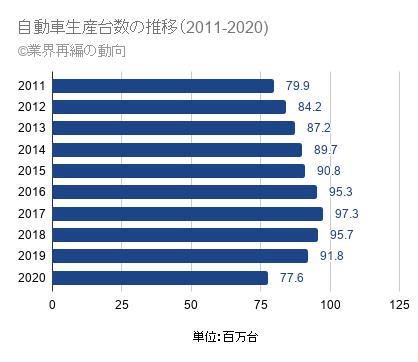 自動車の生産台数推移(2011年~2020年)
