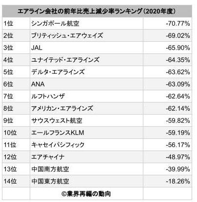 エアライン会社の売上高減少ランキング(2020年度)