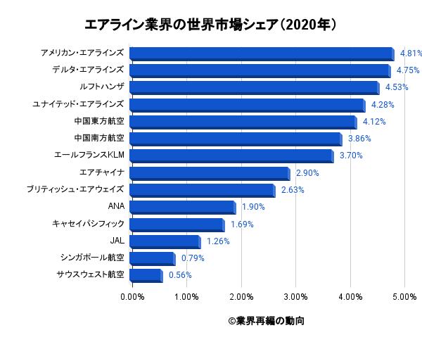 エアライン業界の世界市場シェア(2020年)