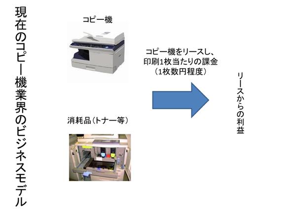 コピー機ビジネスモデル続き