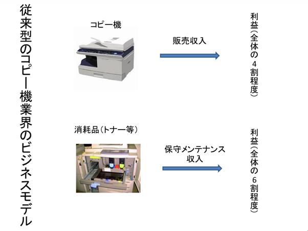 コピー機ビジネスモデル