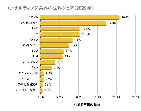 コンサルティング業界の世界シェア(2020年)