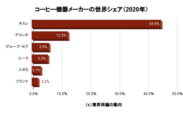 コーヒー機器メーカーの世界シェア(2020年)