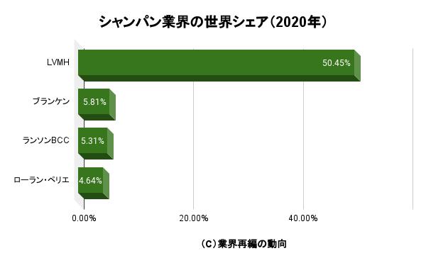 シャンパン業界の世界シェア(2020年)