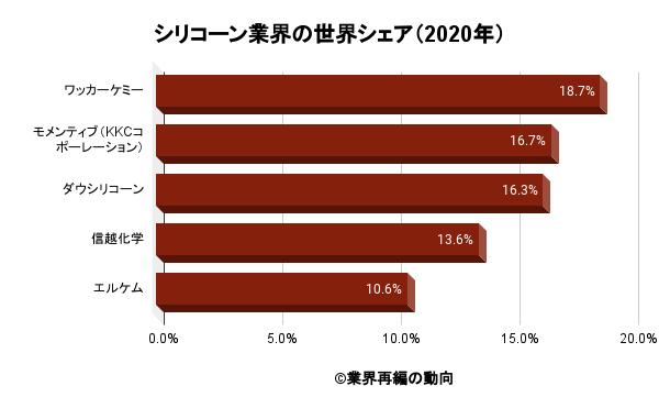 シリコーン業界の世界シェア(2020年)