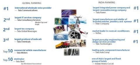 タタの事業の業界ランキング