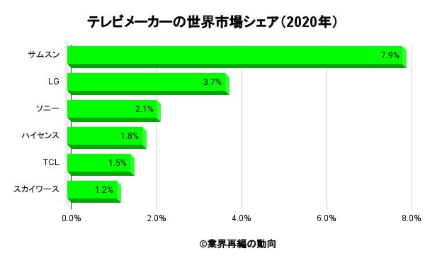 テレビメーカーの世界市場シェア(2020年)