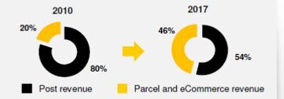 デラル―の売上構成の変化