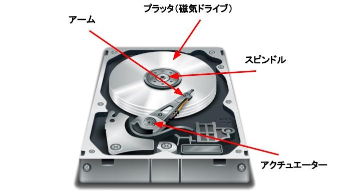 ハードディスク構造