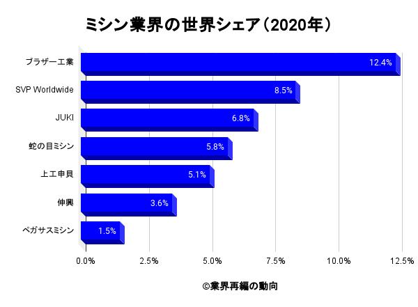 ミシン業界の世界シェア(2020年)