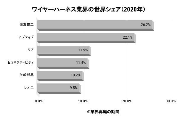 ワイヤーハーネス業界の世界シェア(2020年)