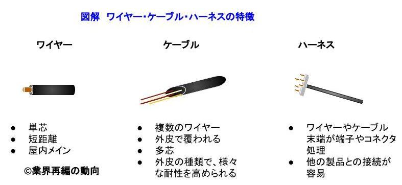 ワイヤー・ケーブル・ハーネスのそれぞれの特徴