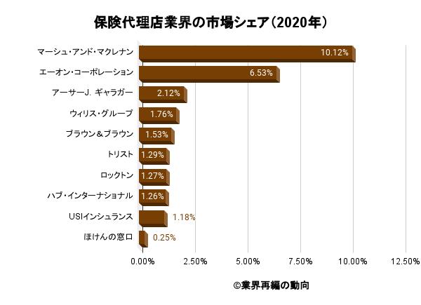 保険代理店業界の市場シェア(2020年)