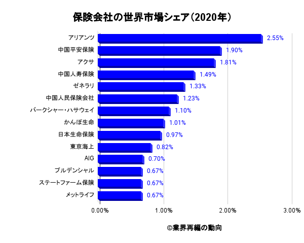 保険会社の世界市場シェア(2020年)