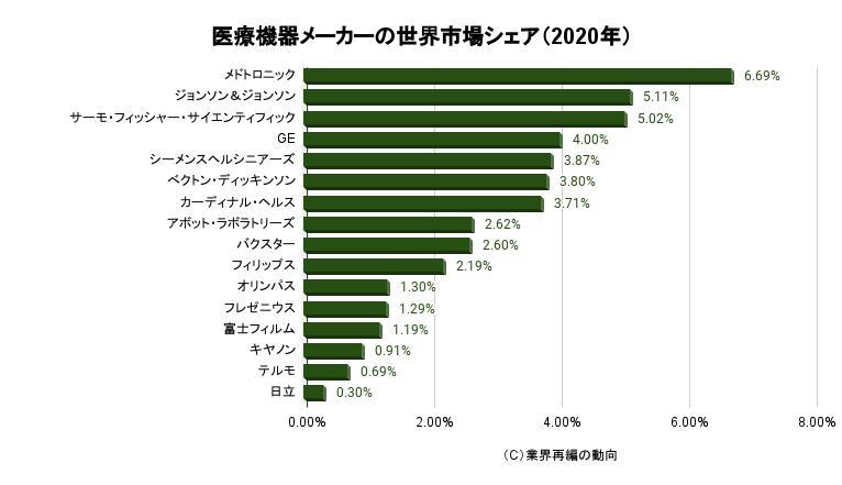 医療機器メーカーの世界市場シェア(2020年)