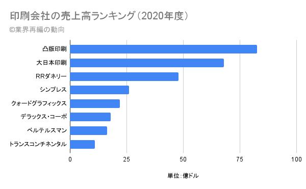印刷会社の売上高ランキング(2020年度)
