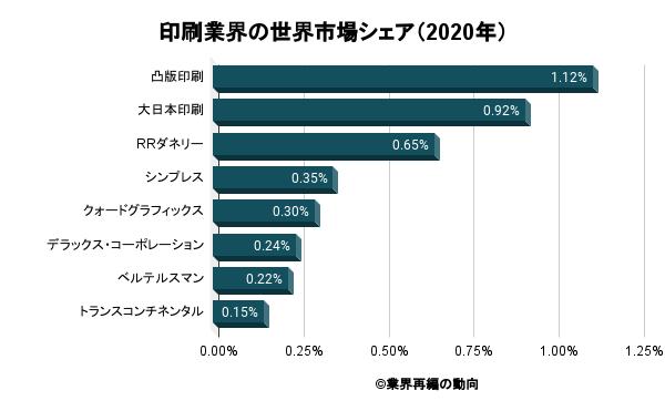 印刷業界の世界市場シェア(2020年)