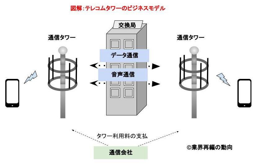 図解テレコムタワーのビジネスモデル