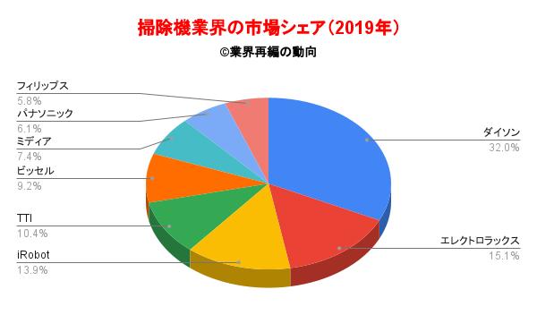 掃除機業界の市場シェア(2019年)