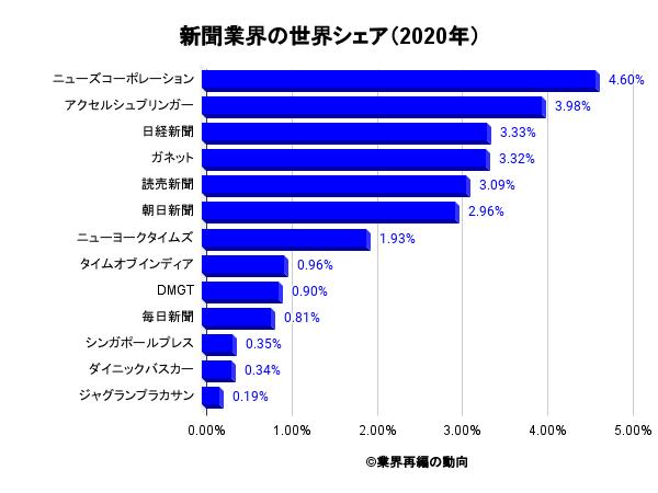 新聞業界の世界シェア(2020年)
