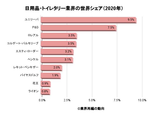 日用品・トイレタリー業界の世界シェア(2020年)
