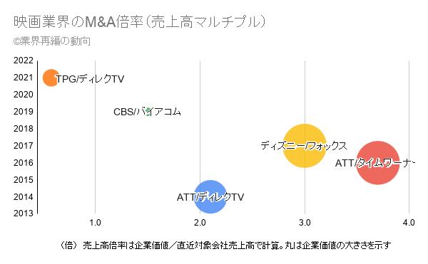 映画業界のM&A倍率(売上高マルチプル)