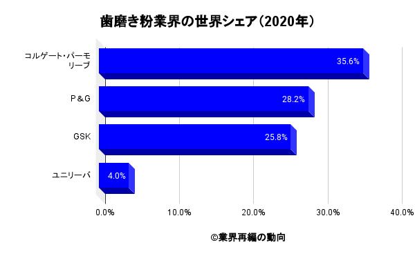 歯磨き粉業界の世界シェア(2020年)
