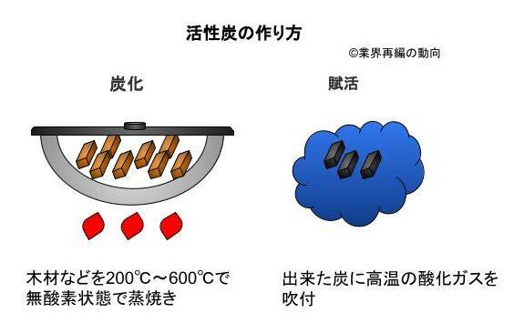 活性炭の作り方