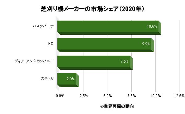 芝刈り機メーカーの市場シェア(2020年)