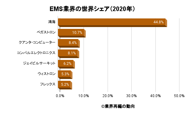 EMS業界の世界シェア(2020年)