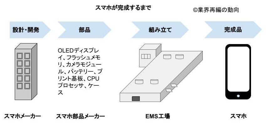 EMSのビジネスモデル
