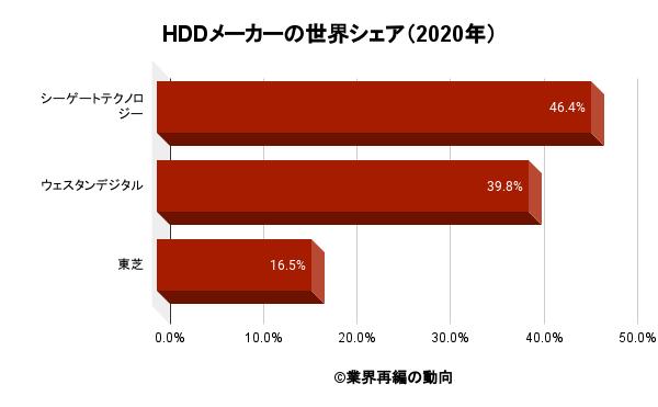HDDメーカーの世界シェア(2020年)