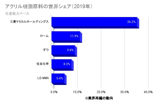 アクリル樹脂原料の世界シェア(2019年)