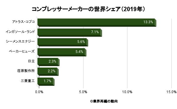 コンプレッサーメーカーの世界シェア(2019年)
