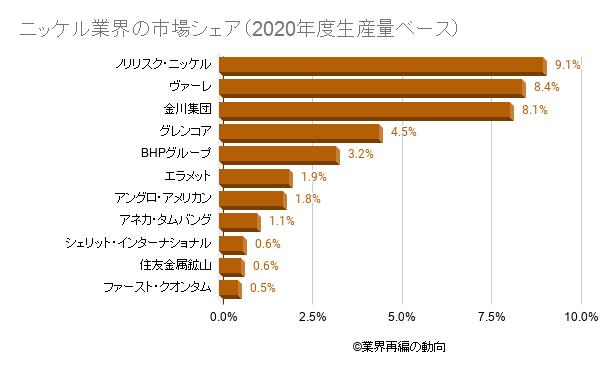ニッケル業界の市場シェア(2020年度生産量ベース)