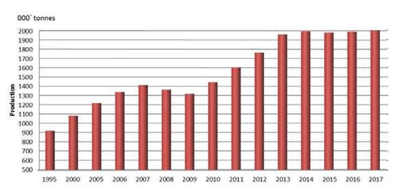 ニッケル生産量推移(1995年から2017年)
