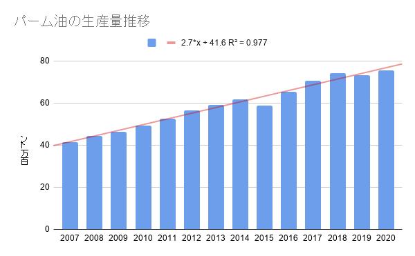 パーム油の生産量推移