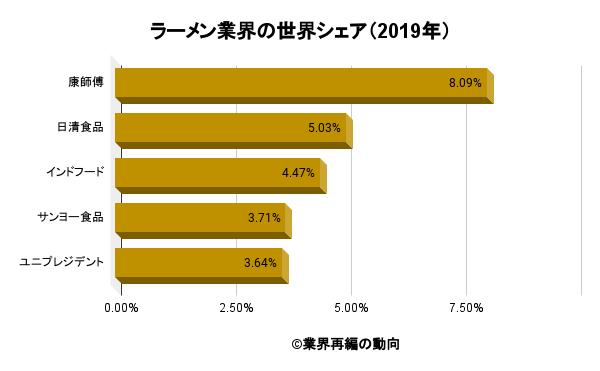 ラーメン業界の世界シェア(2019年)
