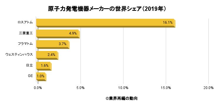 原子力発電機器メーカーの世界シェア(2019年)