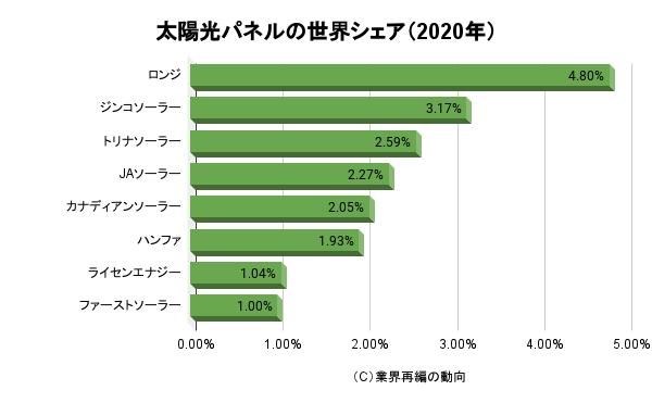 太陽光パネルの世界シェア(2020年)